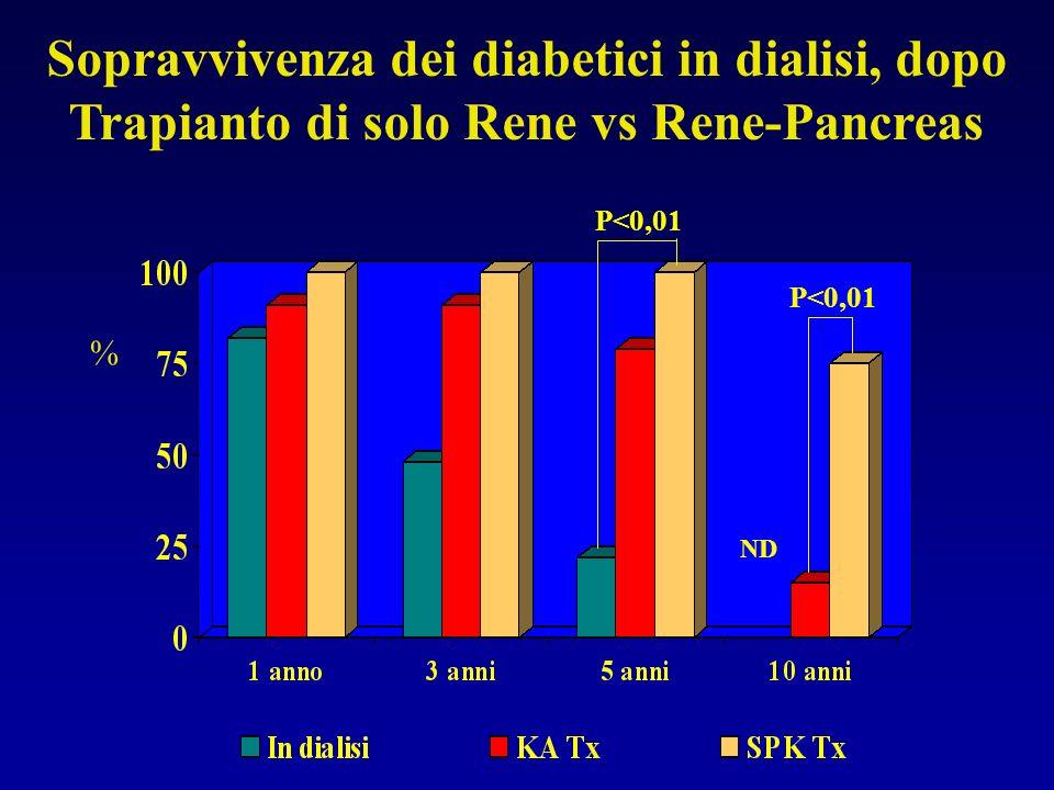 % Sopravvivenza dei diabetici in dialisi, dopo Trapianto di solo Rene vs Rene-Pancreas ND P<0,01