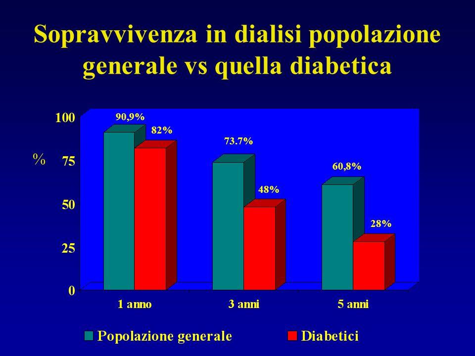 % Sopravvivenza in dialisi popolazione generale vs quella diabetica 90,9% 48% 60,8% 82% 73.7% 28%