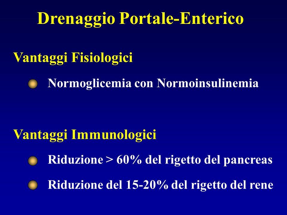 Drenaggio Portale-Enterico Vantaggi Fisiologici Vantaggi Immunologici Normoglicemia con Normoinsulinemia Riduzione > 60% del rigetto del pancreas Ridu