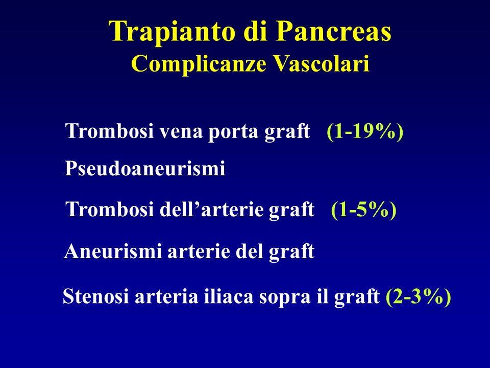 Trapianto di Pancreas Complicanze Vascolari Trombosi dellarterie graft (1-5%) Pseudoaneurismi Aneurismi arterie del graft Stenosi arteria iliaca sopra