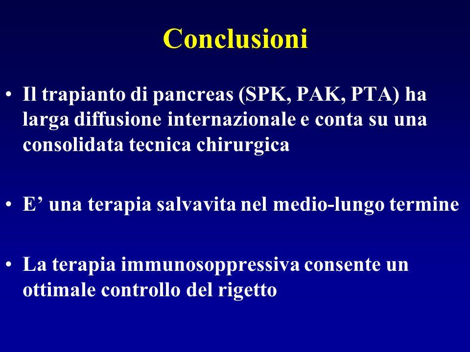 Conclusioni Il trapianto di pancreas (SPK, PAK, PTA) ha larga diffusione internazionale e conta su una consolidata tecnica chirurgica E una terapia sa