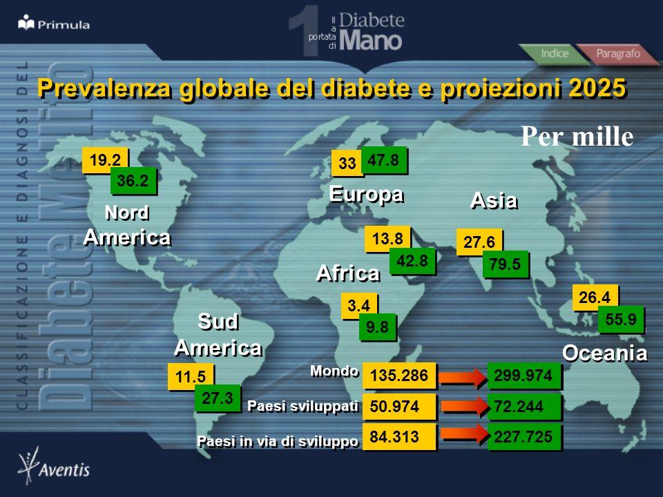 19.2 11.5 3.4 33 27.6 36.2 27.3 9.8 47.8 79.5 26.4 55.9 Prevalenza globale del diabete e proiezioni 2025 13.8 42.8 299.974 135.286 227.725 84.313 72.2