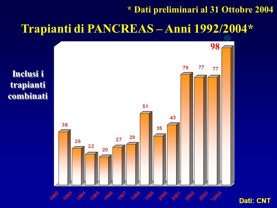 Trapianti di PANCREAS – Anni 1992/2004* Dati: CNT Inclusi i trapianti combinati * Dati preliminari al 31 Ottobre 2004 98