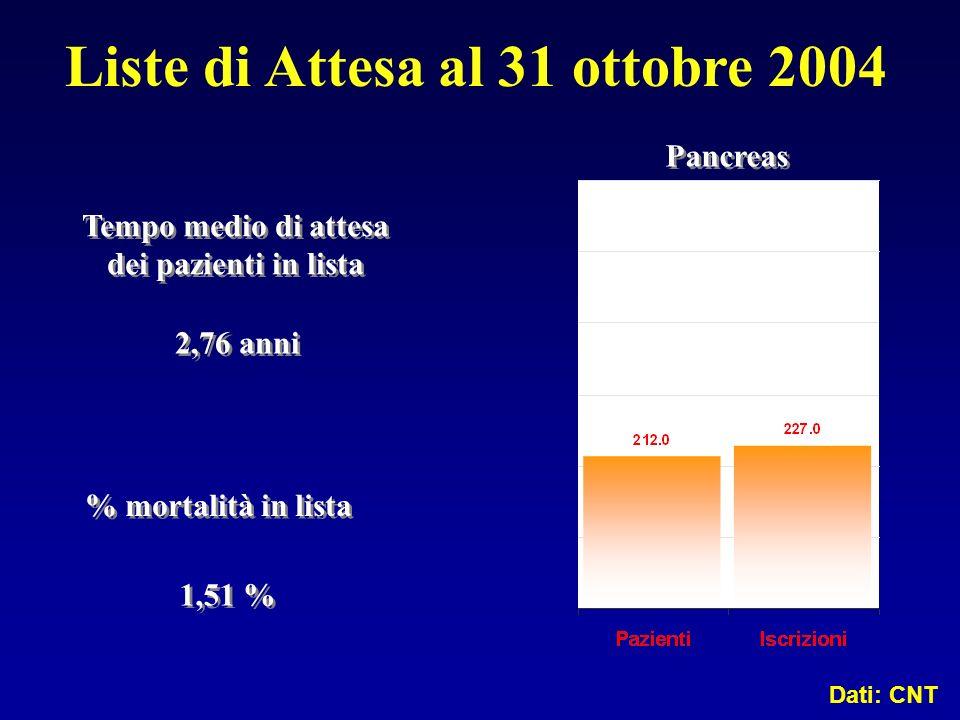 Tempo medio di attesa dei pazienti in lista Tempo medio di attesa dei pazienti in lista 2,76 anni % mortalità in lista 1,51 % Pancreas Liste di Attesa
