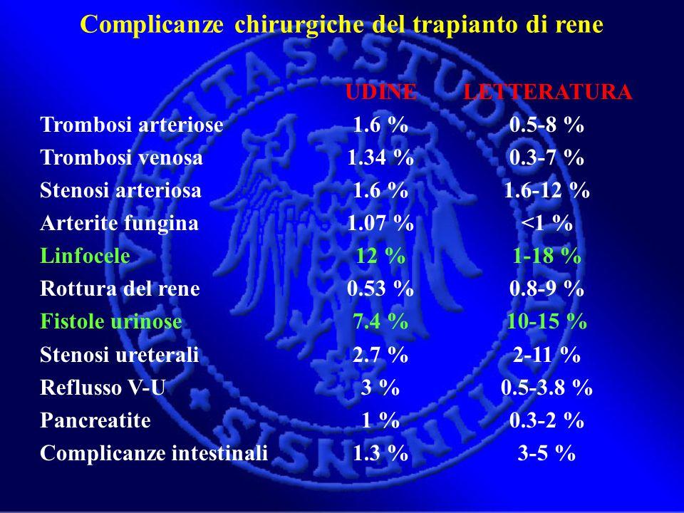 UDINELETTERATURA Trombosi arteriose1.6 %0.5-8 % Trombosi venosa1.34 %0.3-7 % Stenosi arteriosa1.6 %1.6-12 % Arterite fungina1.07 %<1 % Linfocele12 %1-