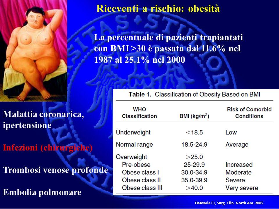 Malattia coronarica, ipertensione Infezioni (chirurgiche) Trombosi venose profonde Embolia polmonare DeMaria EJ, Surg. Clin. North Am. 2005 Riceventi