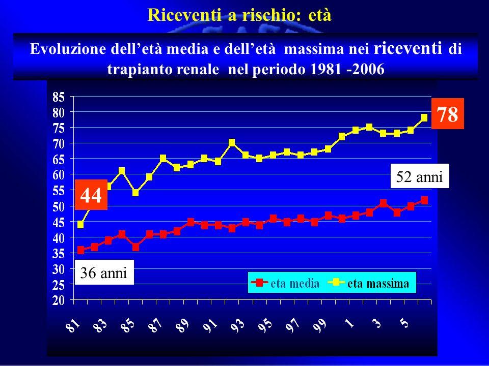Evoluzione delletà media e delletà massima nei riceventi di trapianto renale nel periodo 1981 -2006 44 78 36 anni 52 anni Riceventi a rischio: età