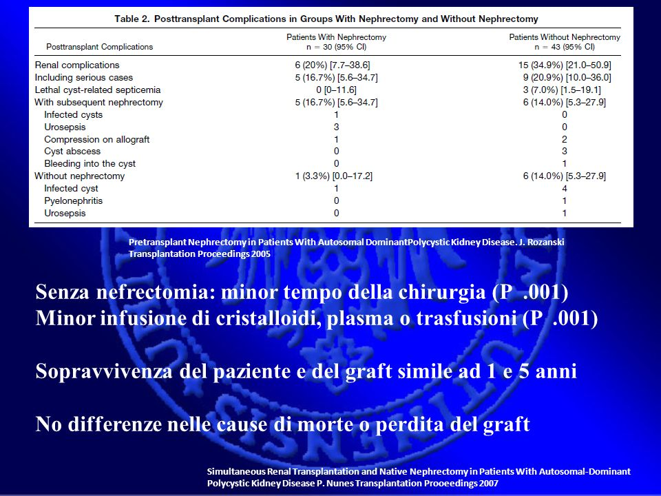 Pretransplant Nephrectomy in Patients With Autosomal DominantPolycystic Kidney Disease. J. Rozanski Transplantation Proceedings 2005 Senza nefrectomia
