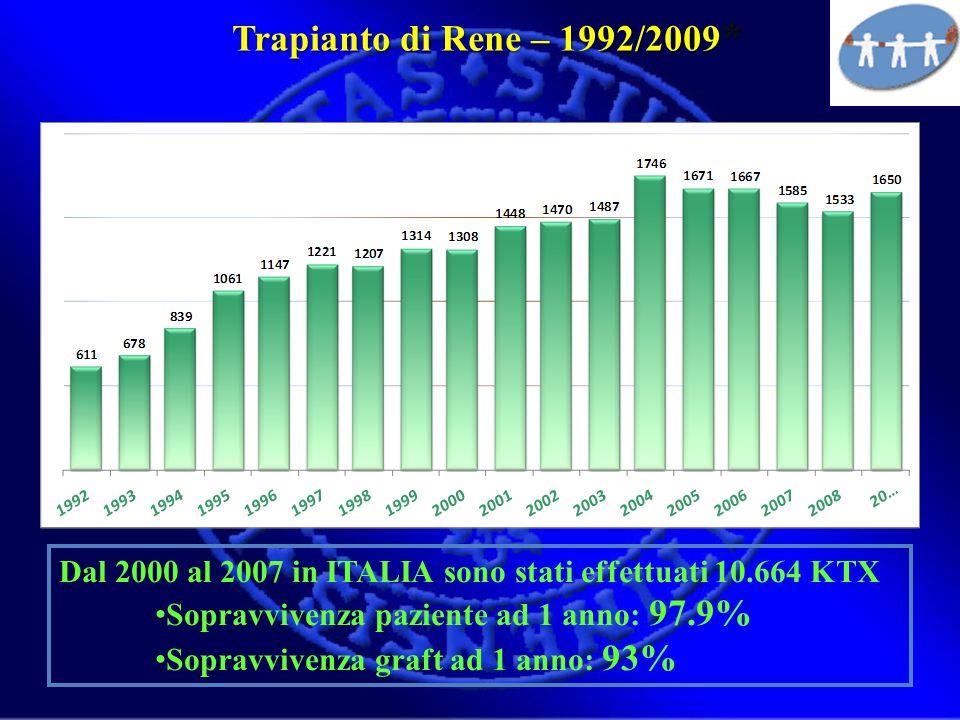 Dal 2000 al 2007 in ITALIA sono stati effettuati 10.664 KTX Sopravvivenza paziente ad 1 anno: 97.9% Sopravvivenza graft ad 1 anno: 93% Trapianto di Re