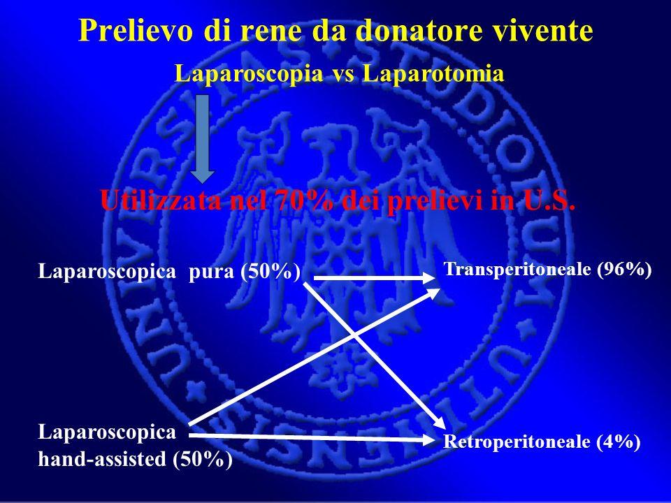 Prelievo di rene da donatore vivente Laparoscopia vs Laparotomia Utilizzata nel 70% dei prelievi in U.S. Laparoscopica pura (50%) Laparoscopica hand-a