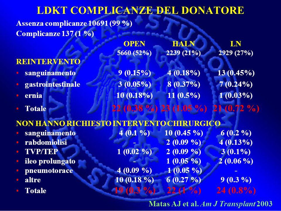 LDKT COMPLICANZE DEL DONATORE Assenza complicanze 10691 (99 %) Complicanze 137 (1 %) OPENHALNLN 5660 (52%)2239 (21%)2929 (27%) REINTERVENTO sanguiname
