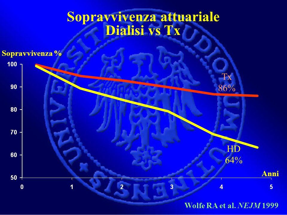 Sopravvivenza attuariale Dialisi vs Tx Wolfe RA et al. NEJM 1999 HD 64% Tx 86% Sopravvivenza % Anni