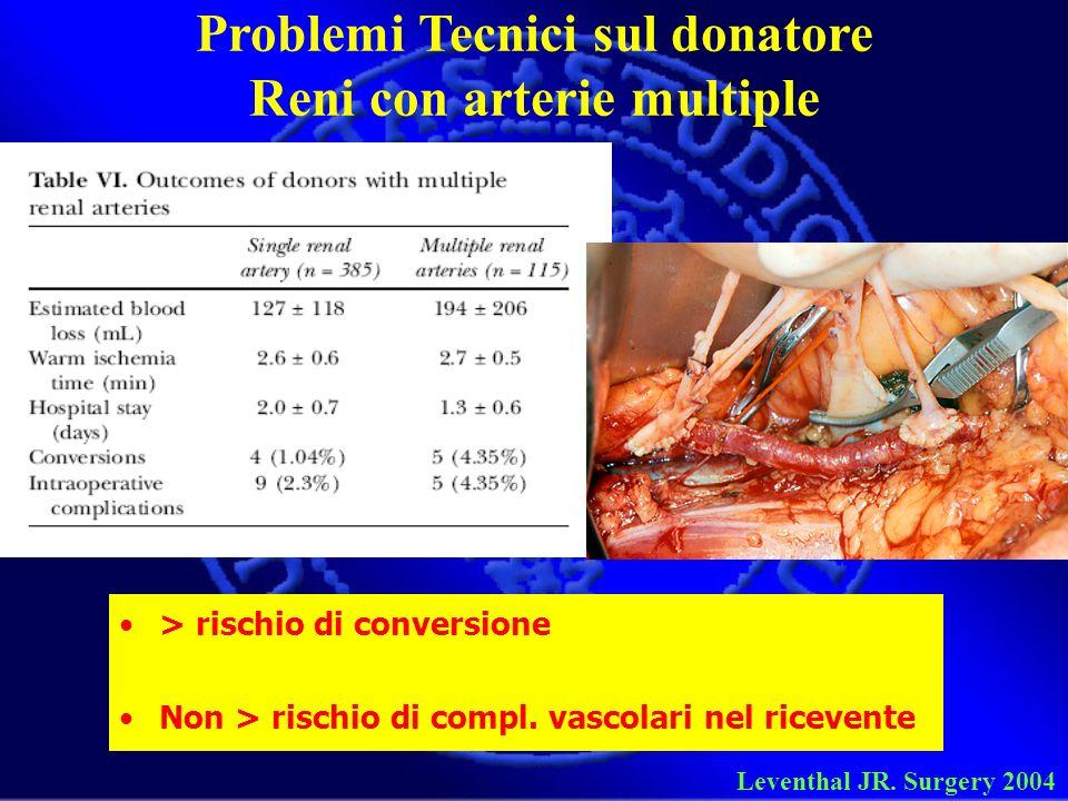 > rischio di conversione Non > rischio di compl. vascolari nel ricevente Problemi Tecnici sul donatore Reni con arterie multiple Leventhal JR. Surgery