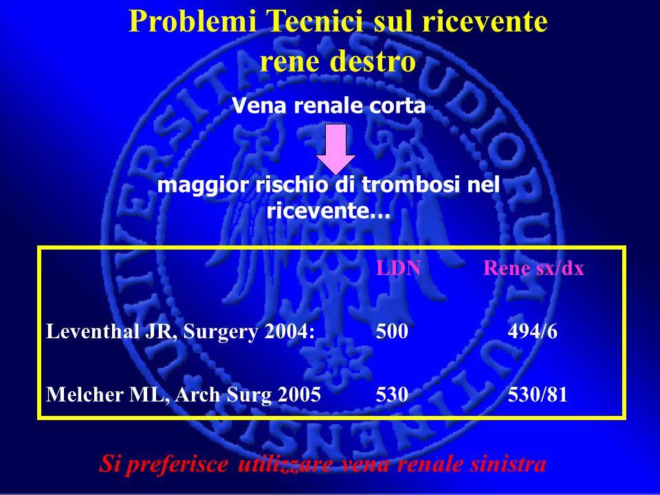 LDN Rene sx/dx Leventhal JR, Surgery 2004:500494/6 Melcher ML, Arch Surg 2005 530 530/81 Vena renale corta maggior rischio di trombosi nel ricevente…