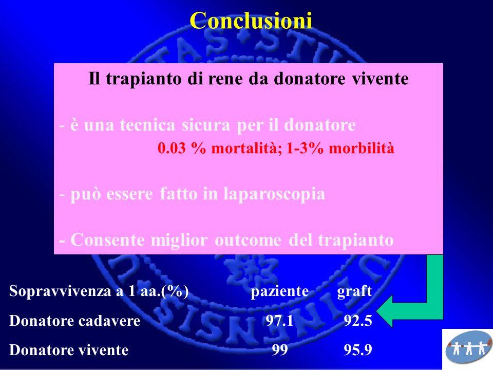 Sopravvivenza a 1 aa.(%)pazientegraft Donatore cadavere97.192.5 Donatore vivente9995.9 Conclusioni Il trapianto di rene da donatore vivente - è una te