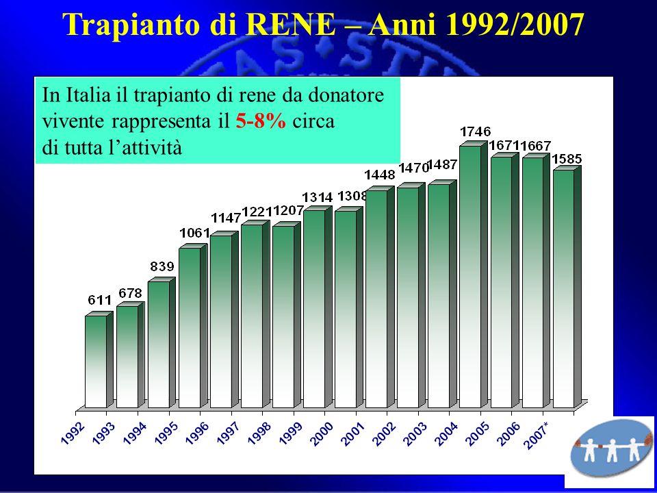 Trapianto di RENE – Anni 1992/2007 In Italia il trapianto di rene da donatore vivente rappresenta il 5-8% circa di tutta lattività