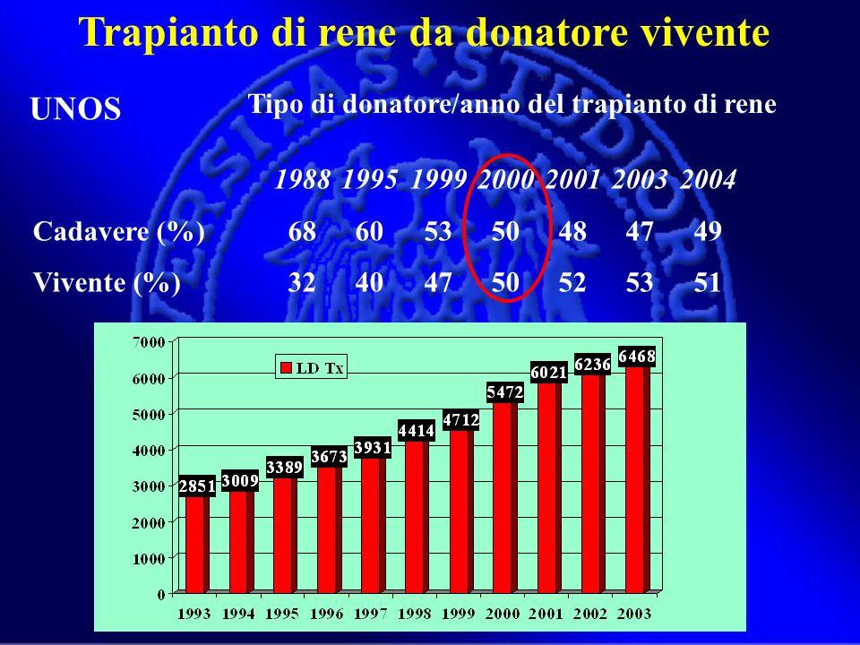 1988199519992000200120032004 Cadavere (%)68605350484749 Vivente (%)32404750525351 Trapianto di rene da donatore vivente Tipo di donatore/anno del trap