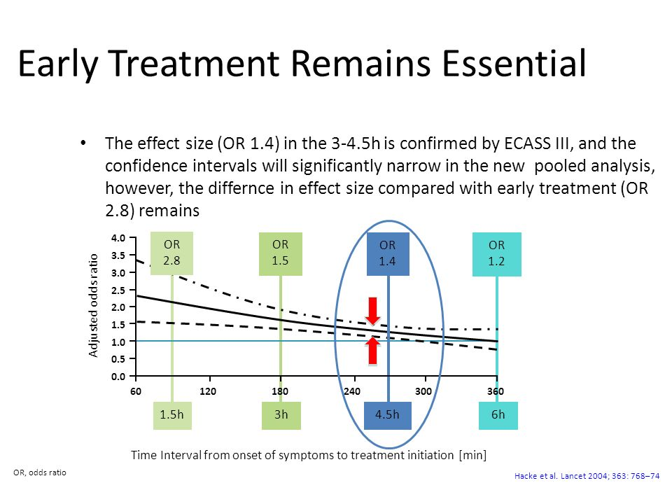 Early Treatment Remains Essential The effect size (OR 1.4) in the 3-4.5h is confirmed by ECASS III, and the confidence intervals will significantly na