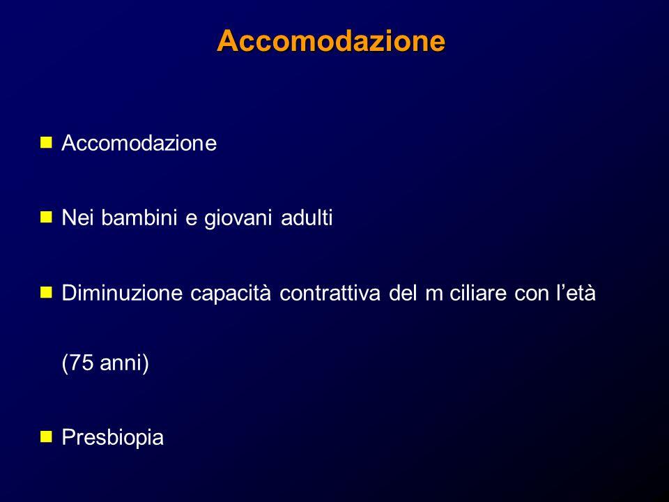 Accomodazione Accomodazione Nei bambini e giovani adulti Diminuzione capacità contrattiva del m ciliare con letà (75 anni) Presbiopia