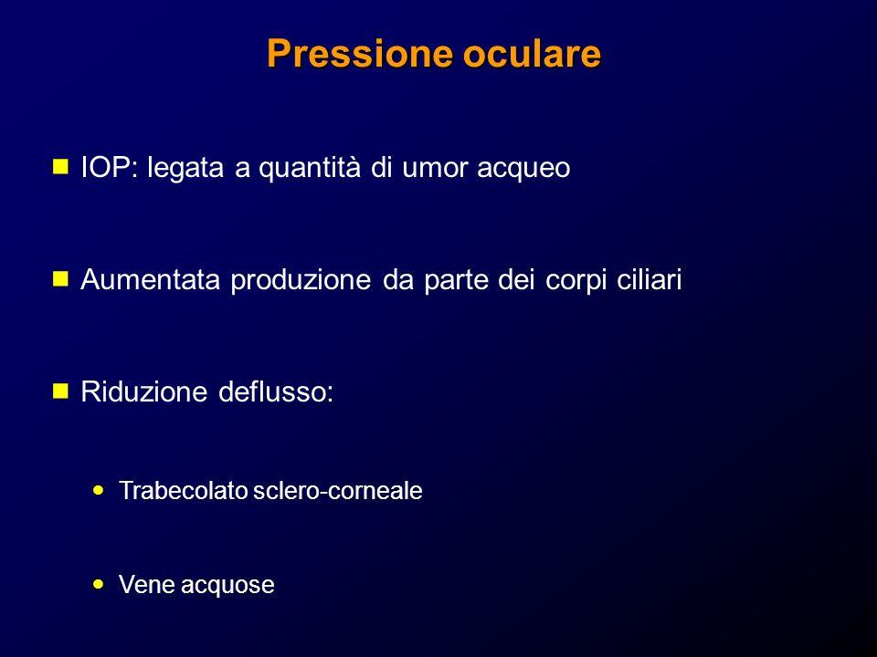 Pressione oculare IOP: legata a quantità di umor acqueo Aumentata produzione da parte dei corpi ciliari Riduzione deflusso: Trabecolato sclero-corneale Vene acquose