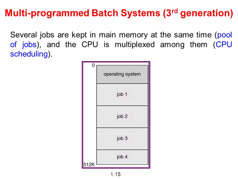 1.15 Multi-programmed Batch Systems (3 rd generation) Several jobs are kept in main memory at the same time (pool of jobs), and the CPU is multiplexed among them (CPU scheduling).