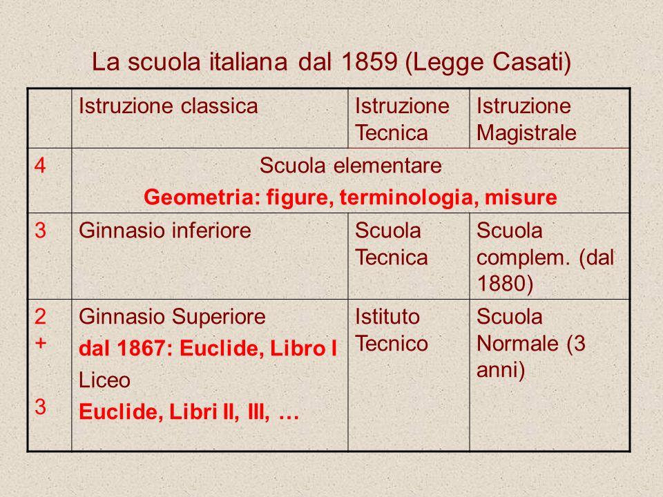 La scuola italiana dal 1859 (Legge Casati) Istruzione classicaIstruzione Tecnica Istruzione Magistrale 4Scuola elementare Geometria: figure, terminolo