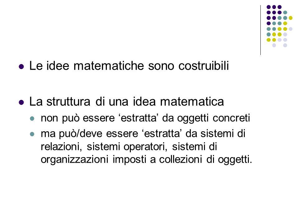 Le idee matematiche sono costruibili La struttura di una idea matematica non può essere estratta da oggetti concreti ma può/deve essere estratta da si