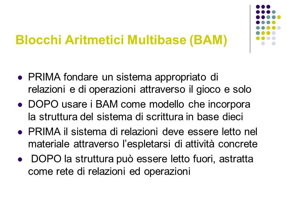 Blocchi Aritmetici Multibase (BAM) PRIMA fondare un sistema appropriato di relazioni e di operazioni attraverso il gioco e solo DOPO usare i BAM come