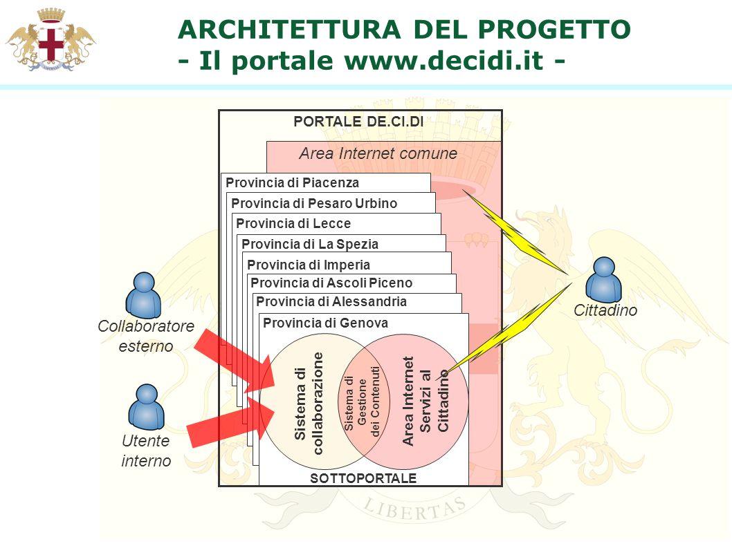 ARCHITETTURA DEL PROGETTO - Il portale www.decidi.it - Provincia di Piacenza Provincia di Pesaro Urbino Provincia di Lecce Provincia di La Spezia Prov