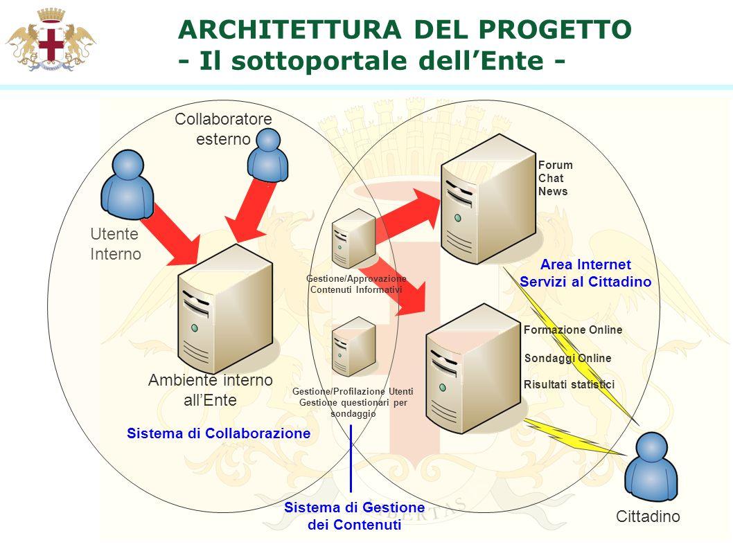 ARCHITETTURA DEL PROGETTO - Il sottoportale dellEnte - Utente Interno Collaboratore esterno Cittadino Sistema di Collaborazione Area Internet Servizi