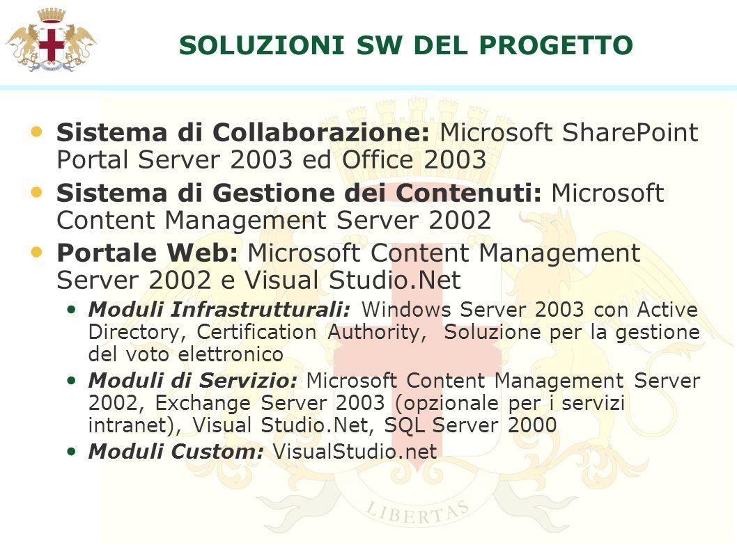 SOLUZIONI SW DEL PROGETTO Sistema di Collaborazione: Microsoft SharePoint Portal Server 2003 ed Office 2003 Sistema di Gestione dei Contenuti: Microso