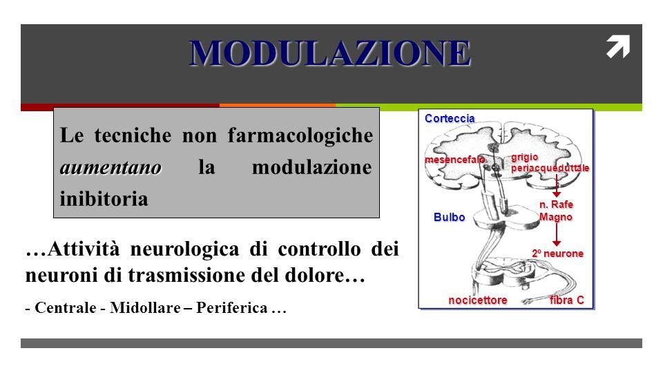 …Attività neurologica di controllo dei neuroni di trasmissione del dolore… - Centrale - Midollare – Periferica … aumentano Le tecniche non farmacologiche aumentano la modulazione inibitoria 2º neurone n.