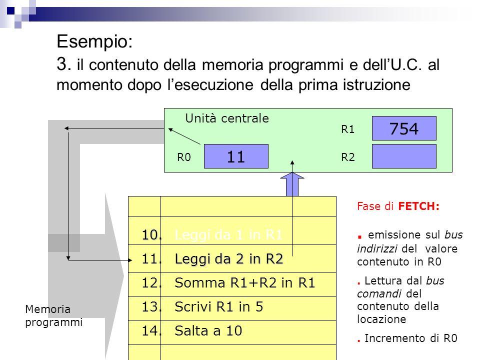 Esempio: 2. il contenuto della dellU.C. dopo la fase di fetch ed execute 11 R0 Unità centrale 754 R1 R2 Fase di EXECUTE:. Esecuzione dellistruzione ca