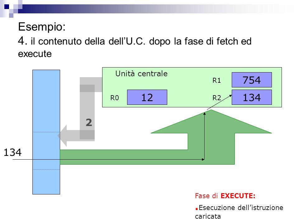 Esempio: 3. il contenuto della memoria programmi e dellU.C. al momento dopo lesecuzione della prima istruzione 10. 10. Leggi da 1 in R1 Leggi da 2 in
