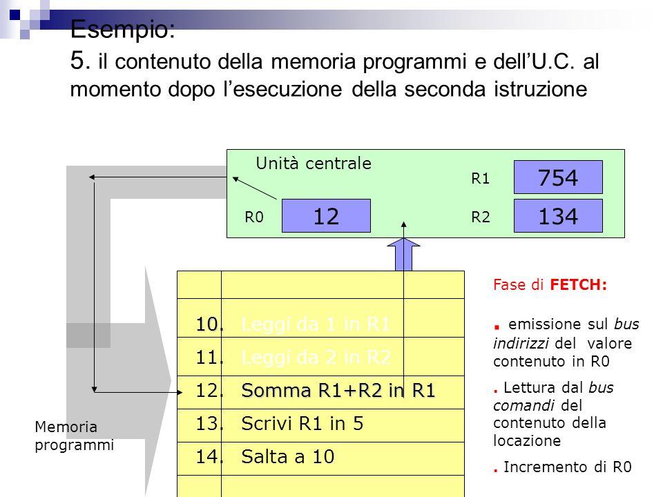 Esempio: 4. il contenuto della dellU.C. dopo la fase di fetch ed execute 12 R0 Unità centrale 134 754 R1 R2 Fase di EXECUTE:. Esecuzione dellistruzion
