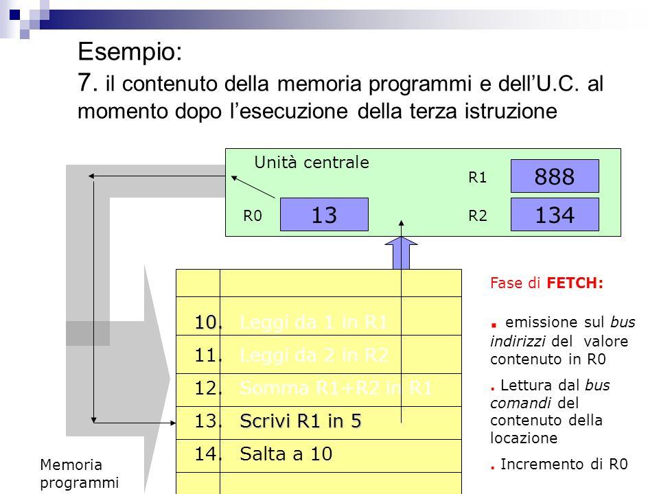 Esempio: 6. il contenuto della dellU.C. dopo la fase di fetch ed execute 13 R0 Unità centrale 134 888 R1 R2 Fase di EXECUTE:. Esecuzione dellistruzion