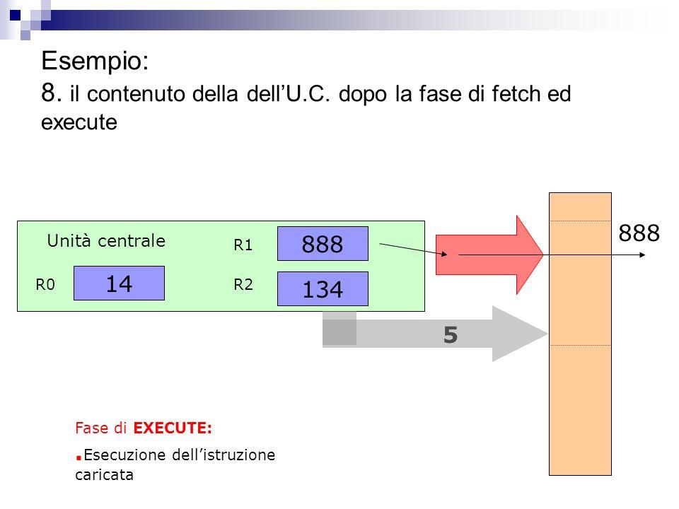 Esempio: 7. il contenuto della memoria programmi e dellU.C. al momento dopo lesecuzione della terza istruzione 10. 10. Leggi da 1 in R1 11. Leggi da 2