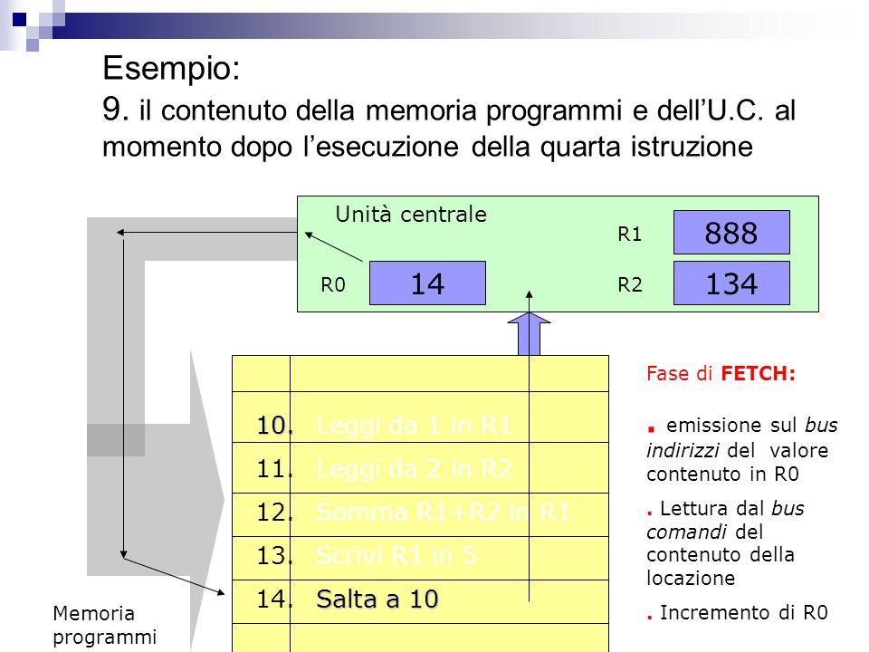 Esempio: 8. il contenuto della dellU.C. dopo la fase di fetch ed execute 14 R0 Unità centrale 134 888 R1 R2 Fase di EXECUTE:. Esecuzione dellistruzion