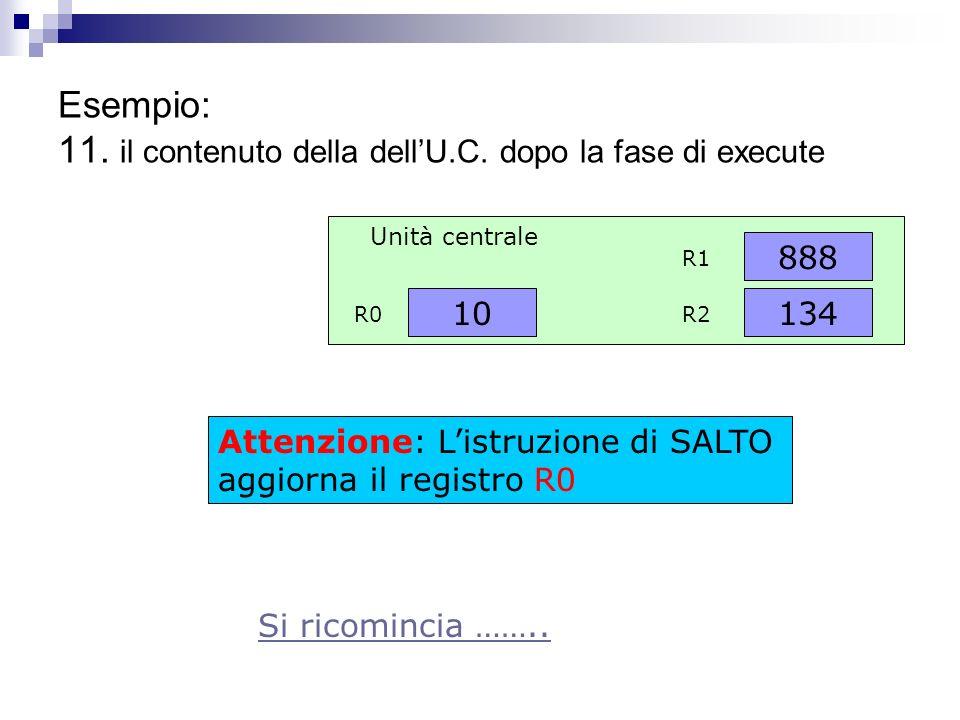 Esempio: 10. il contenuto della dellU.C. dopo la fase di fetch 15 R0 Unità centrale 134 888 R1 R2 !? Attenzione la fase di FETCH incrementa il Registr