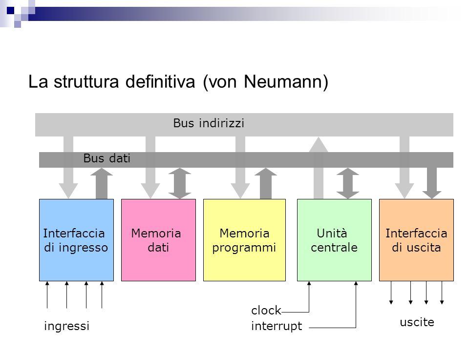 Unevoluzione Interfaccia di INPUT Interfaccia di OUTPUT Unità Centrale Memoria programmi Bus indirizzi Bus Comandi Bus uscita Bus ingresso 12341234 56