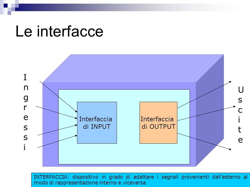 Le interfacce Interfaccia di INPUT Interfaccia di OUTPUT IngressiIngressi UsciteUscite INTERFACCIA: dispositivo in grado di adattare i segnali provenienti dallesterno al modo di rappresentazione interno e viceversa
