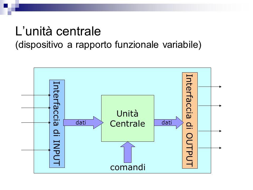 Lunità centrale (dispositivo a rapporto funzionale variabile) Interfaccia di INPUT Interfaccia di OUTPUT Unità Centrale dati comandi