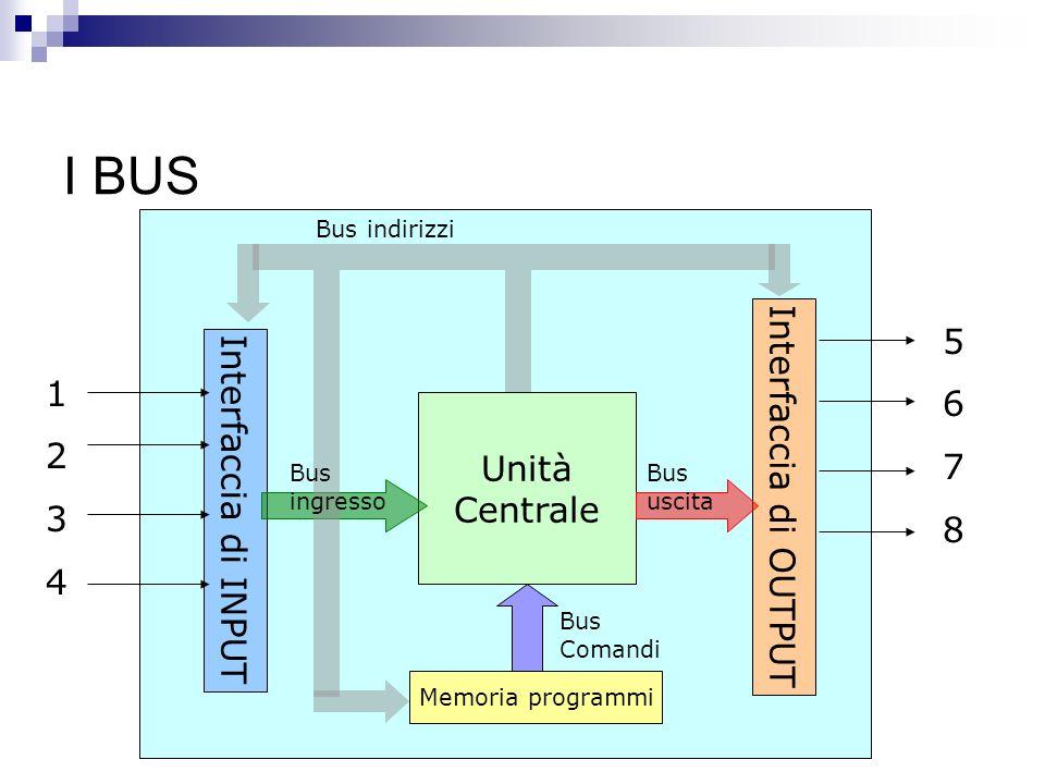 I BUS Interfaccia di INPUT Interfaccia di OUTPUT Unità Centrale Memoria programmi Bus indirizzi Bus Comandi Bus uscita Bus ingresso 12341234 56785678