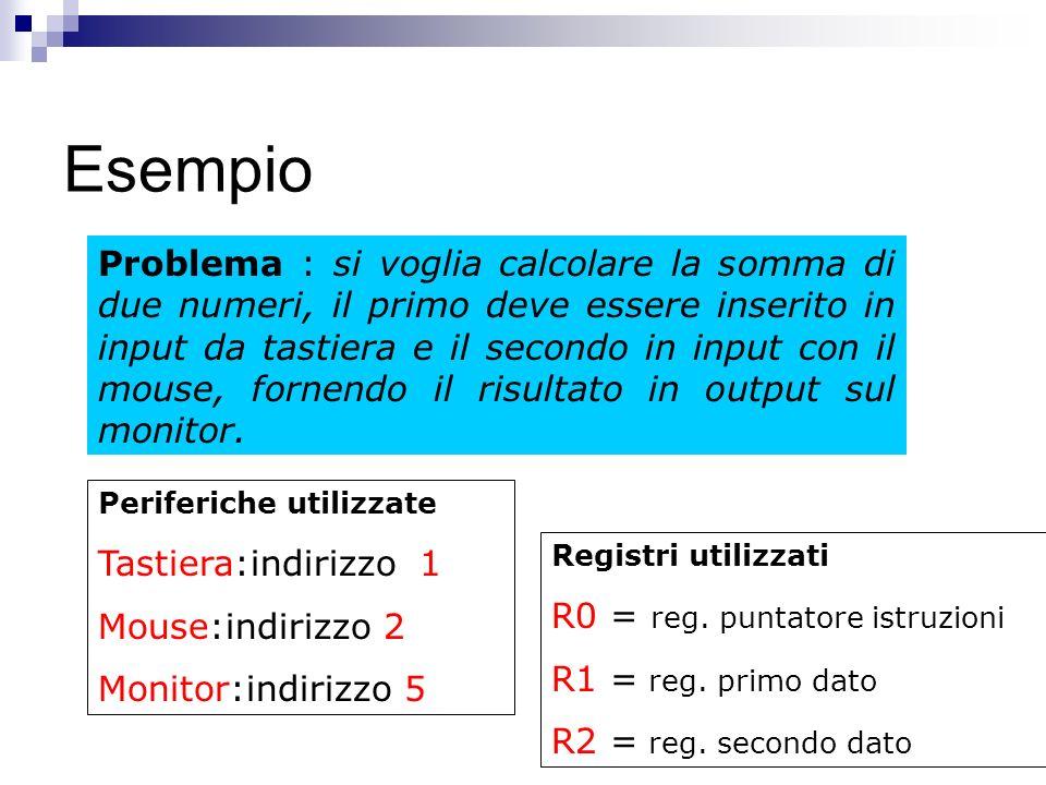 Esempio Problema : si voglia calcolare la somma di due numeri, il primo deve essere inserito in input da tastiera e il secondo in input con il mouse, fornendo il risultato in output sul monitor.