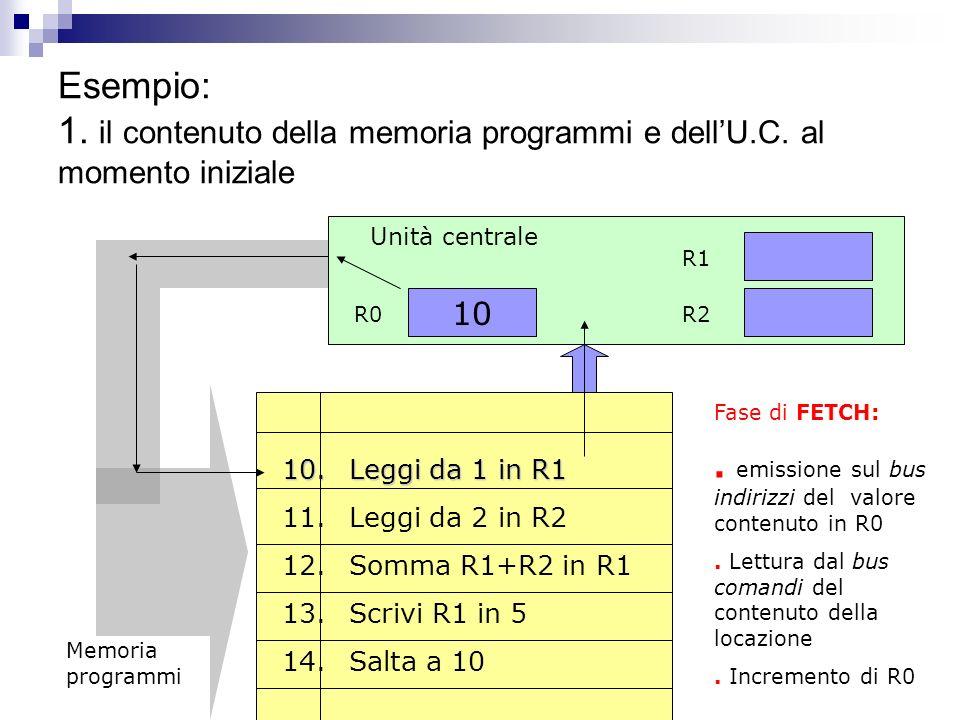 Esempio: 1.il contenuto della memoria programmi e dellU.C.