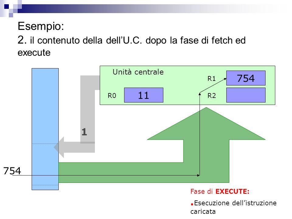 Esempio: 1. il contenuto della memoria programmi e dellU.C. al momento iniziale 10. Leggi da 1 in R1 11. Leggi da 2 in R2 12. Somma R1+R2 in R1 13. Sc