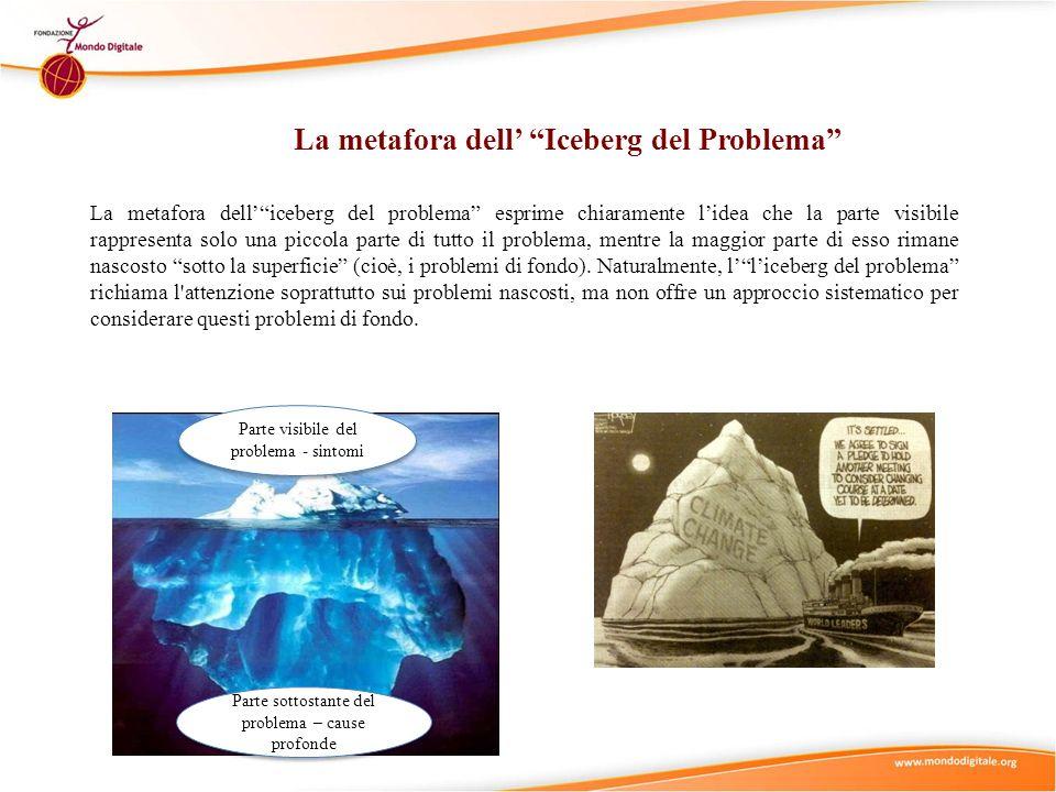 La metafora dell Iceberg del Problema La metafora delliceberg del problema esprime chiaramente lidea che la parte visibile rappresenta solo una piccol