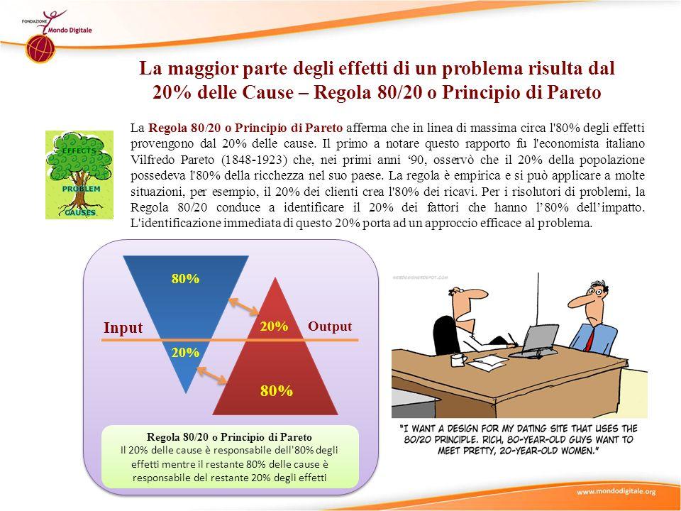 80% 20% 80% 20% Input Output Regola 80/20 o Principio di Pareto Il 20% delle cause è responsabile dell'80% degli effetti mentre il restante 80% delle
