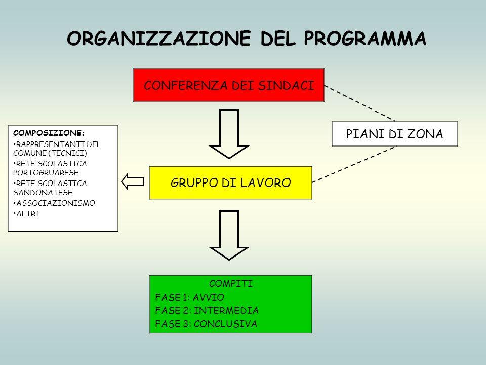 COMPITI DEL GRUPPO DI LAVORO FASE 1: AVVIO 1_ ANALISI DELLAVVISO PUBBLICO (requisiti – ambiti di intervento – finanziamento) 2_CONTESTO DI LAVORO A- Bisogni scoperti B- Ambiti interventi di programma C- Budjet disponibile (Regione + Comuni) 3_PROPONE PRIORITA PER LE PROGETTUALITA (caratteristiche) A- Ambito sovracomunale B- Target : minori, adulti, famiglie, associazioni C- Nazionalità del target: Italiani e stranieri D- Cofinanziamento (In quote non predefinite) 4_DIVULGAZIONE DELLAVVISO E MODALITA DI PRESENTAZIONE DELLE PROPOSTE PROGETTUALI 5_ELABORAZIONE BOZZA PROGRAMMA DI INTEGRAZIONE (raccolta ed analisi delle proposte pervenute, stesura di report) 6_DEFINIZIONE PROGRAMMA E SUA ATTUAZIONE (previa deliberazione Conferenza Sindaci, approvazione Regione Veneto e sottoscrizione convenzione con Italia Lavoro )