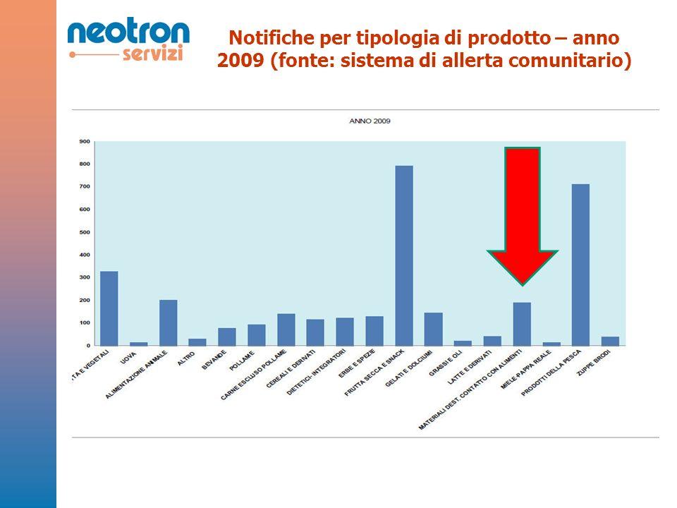 Notifiche per tipologia di prodotto – anno 2009 (fonte: sistema di allerta comunitario)